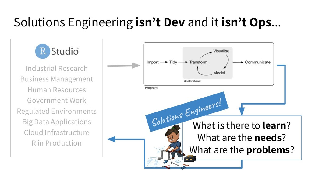 Solutions Engineering isn't Dev and it isn't Op...