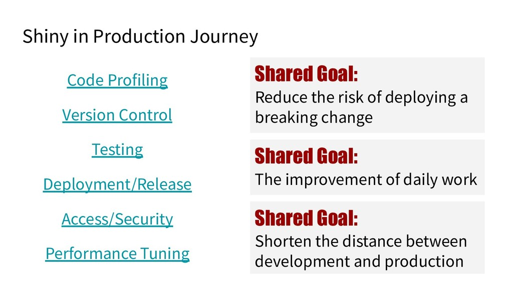 Shiny in Production Journey Code Profiling Vers...