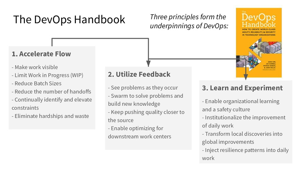 The DevOps Handbook 1. Accelerate Flow - Make w...