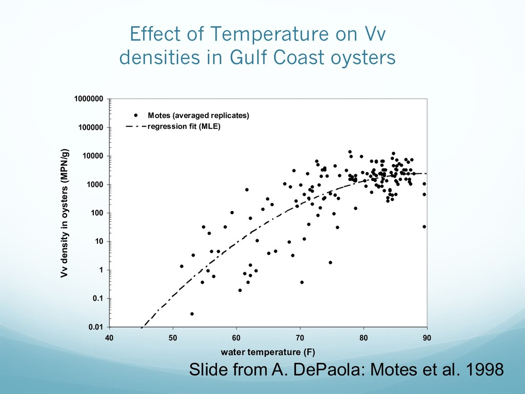 Effect of Temperature on Vv densities in Gulf C...