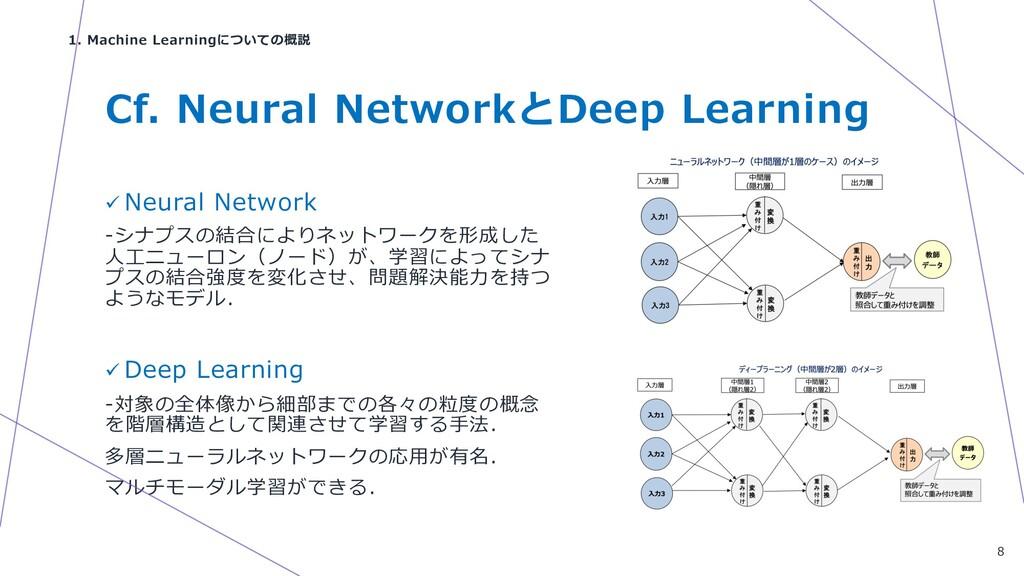 Cf. Neural NetworkとDeep Learning ü Neural Netwo...