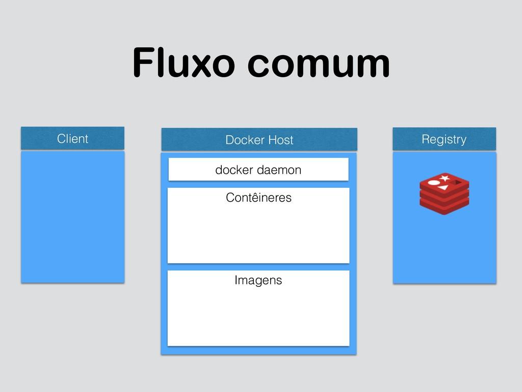 Fluxo comum Client Docker Host docker daemon Co...