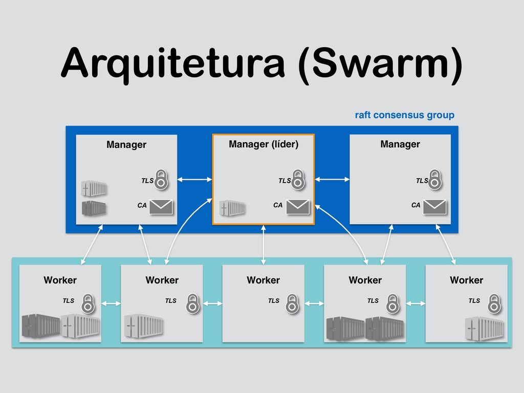 Arquitetura (Swarm) Worker Worker Worker Worker...