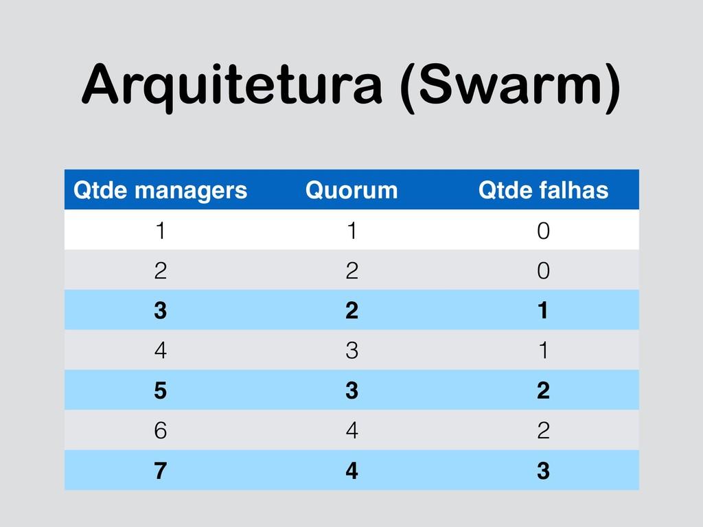 Arquitetura (Swarm) Qtde managers Quorum Qtde f...