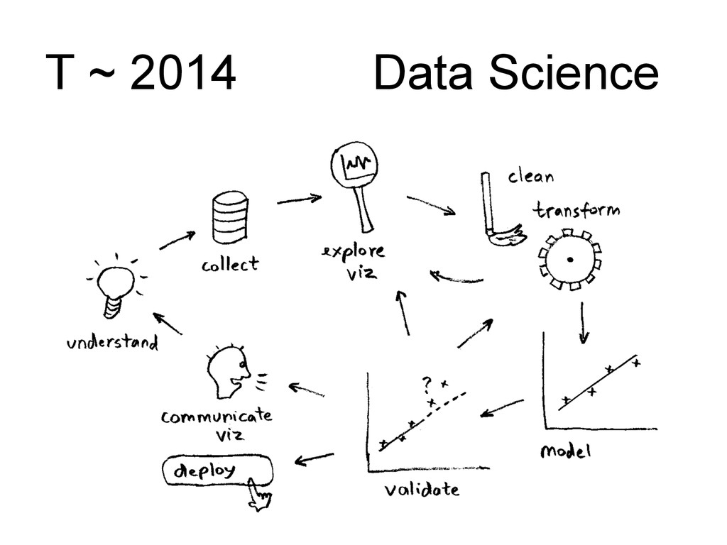 T ~ 2014 Data Science