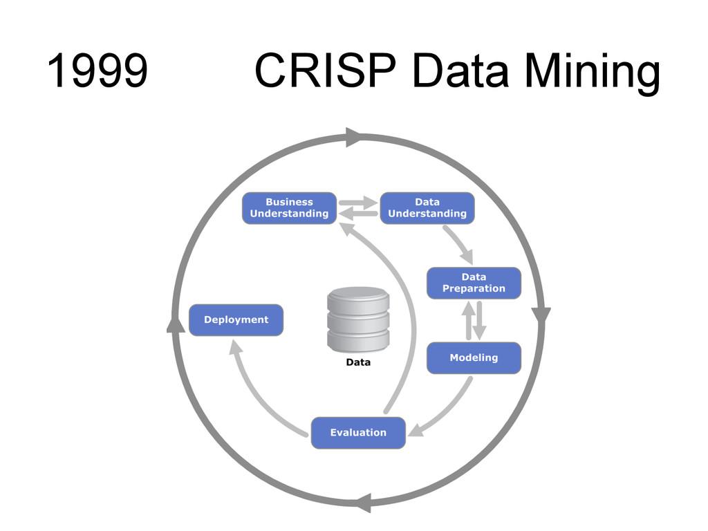 1999 CRISP Data Mining