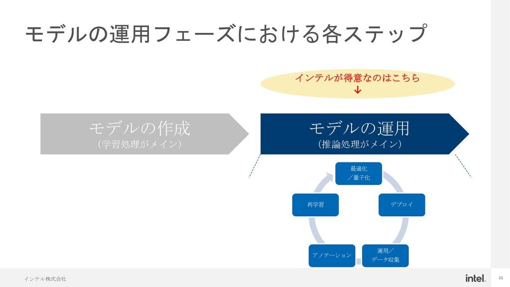 インテル株式会社 11 モデルの運用フェーズにおける各ステップ モデルの作成 (学習処理がメイ...