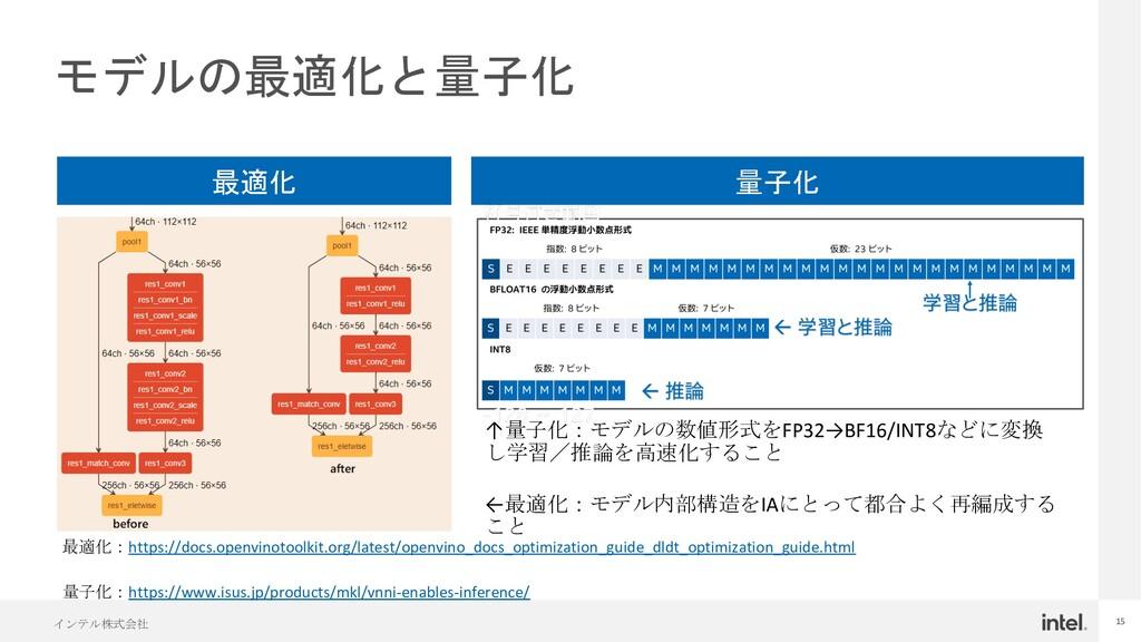 インテル株式会社 15 モデルの最適化と量子化 最適化:https://docs.openvi...