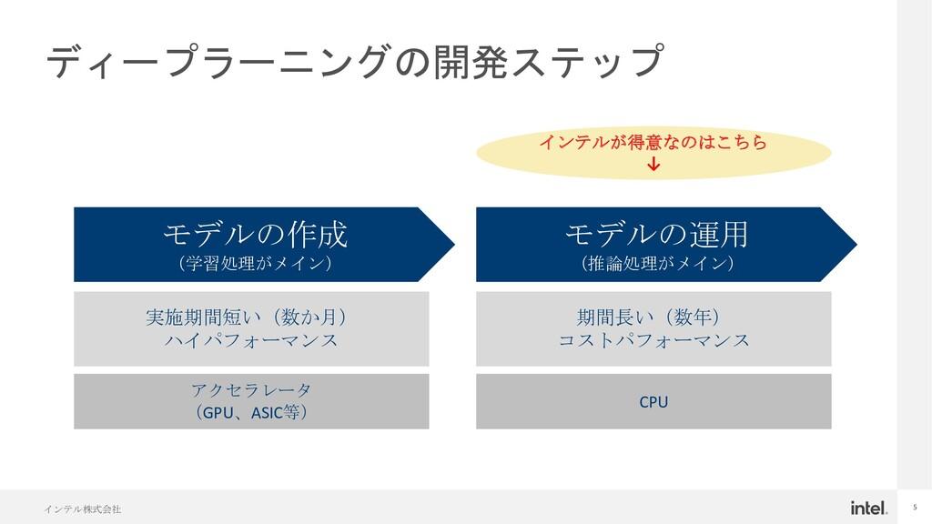 インテル株式会社 5 ディープラーニングの開発ステップ モデルの作成 (学習処理がメイン) モ...