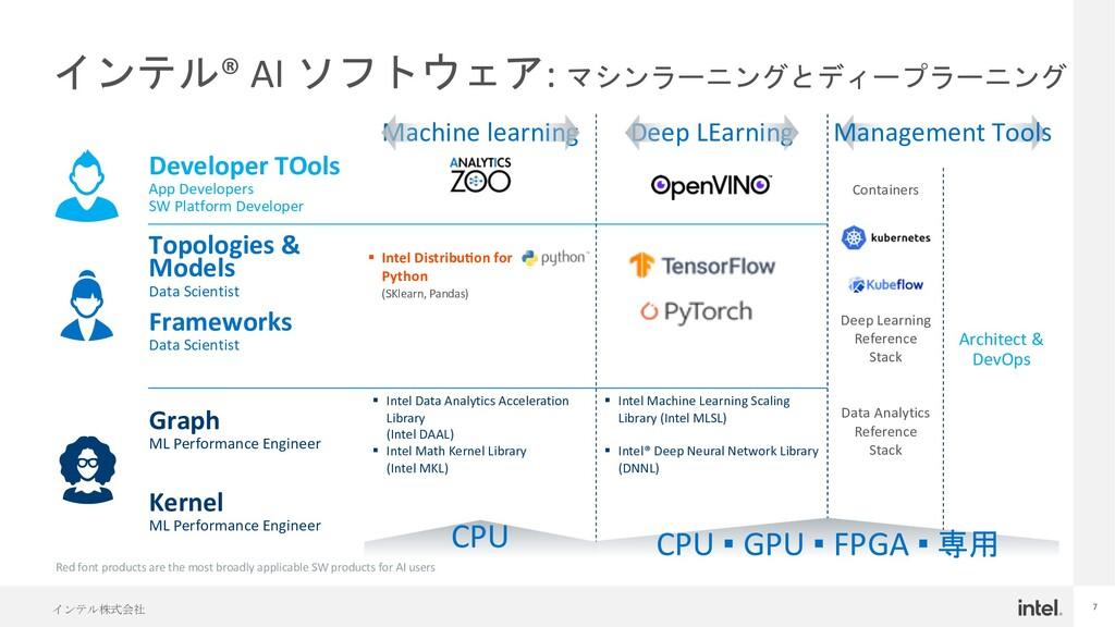 インテル株式会社 7 インテル® AI ソフトウェア: マシンラーニングとディープラーニング ...