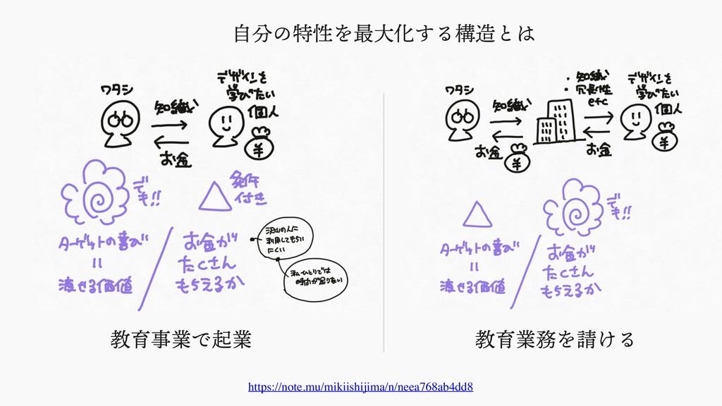⾃分の特性を最⼤化する構造とは https://note.mu/mikiishijima/n/...
