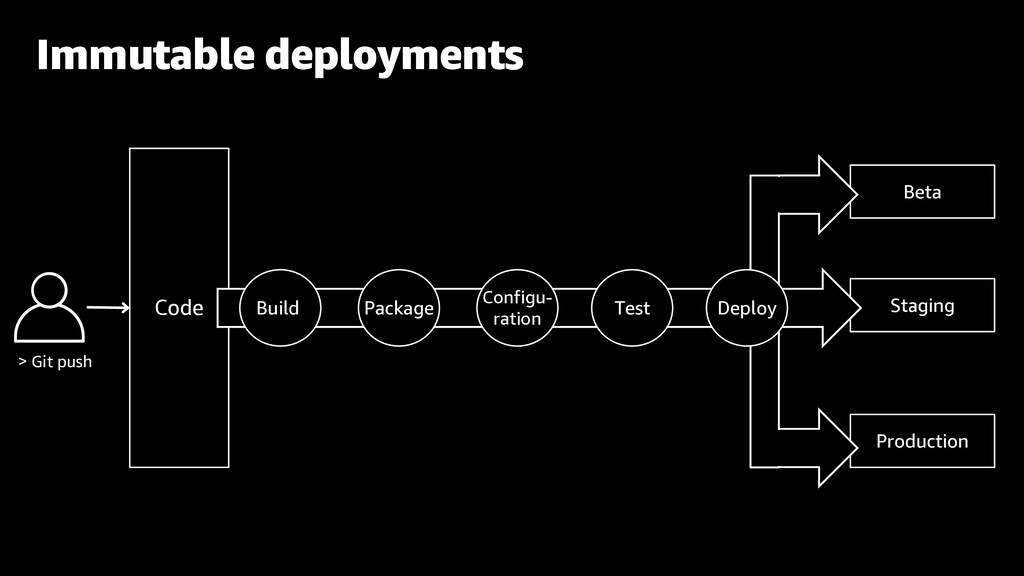 Beta Staging Production Code Immutable deployme...