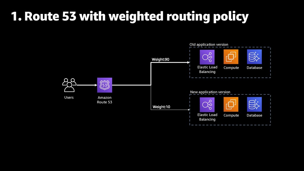 1. Route 53 with weighted routing policy Users ...