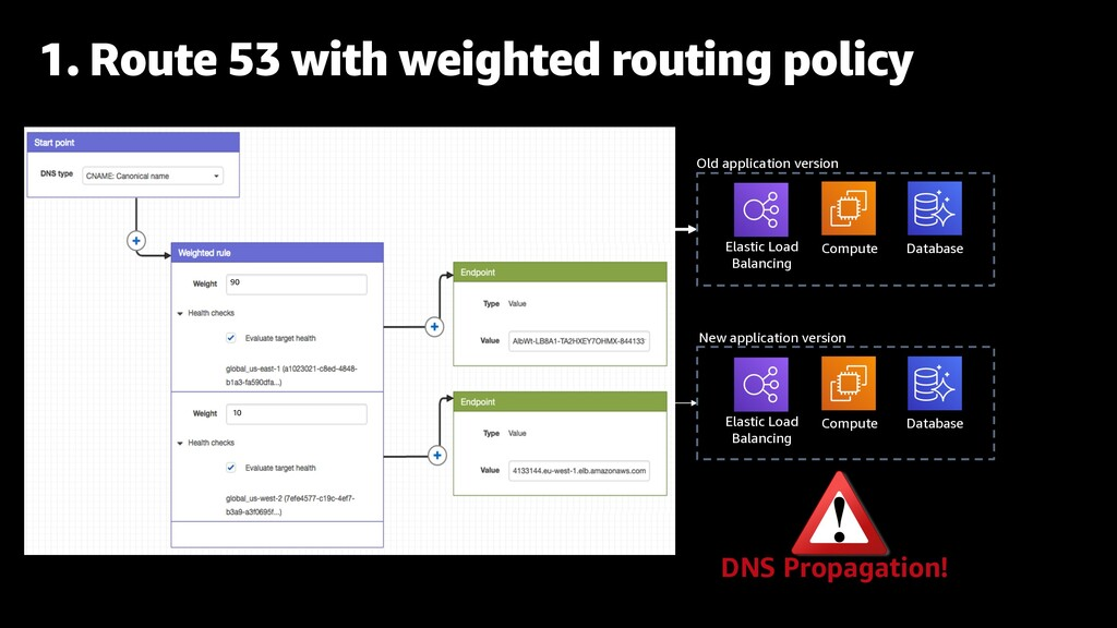 1. Route 53 with weighted routing policy Old ap...