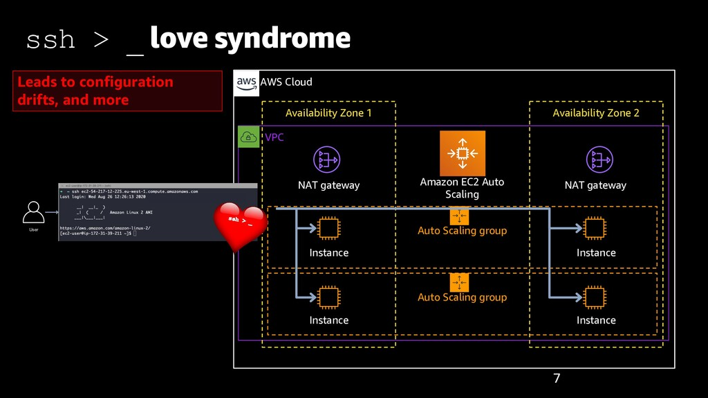 VPC AWS Cloud Availability Zone 1 Auto Scaling ...