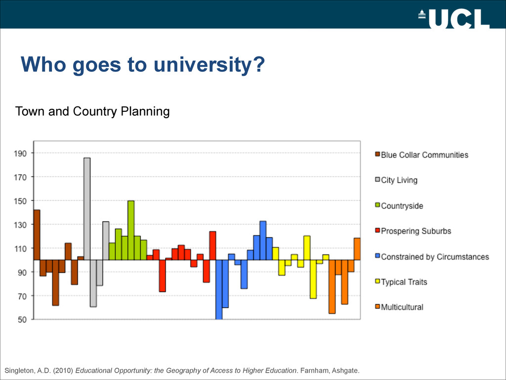 Who goes to university? Town and Country Planni...