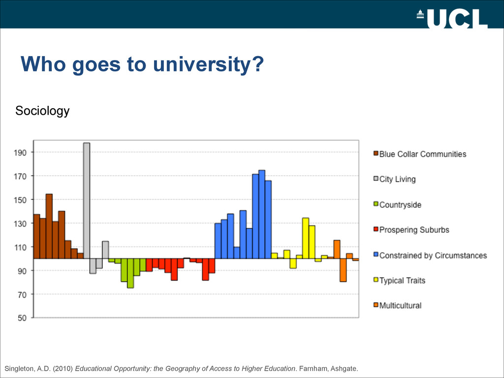 Who goes to university? Sociology Singleton, A....