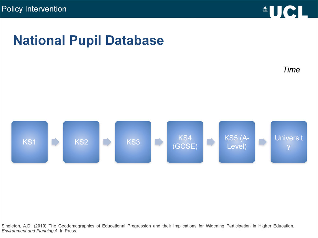 National Pupil Database KS1 KS2 KS3 KS4 (GCSE) ...