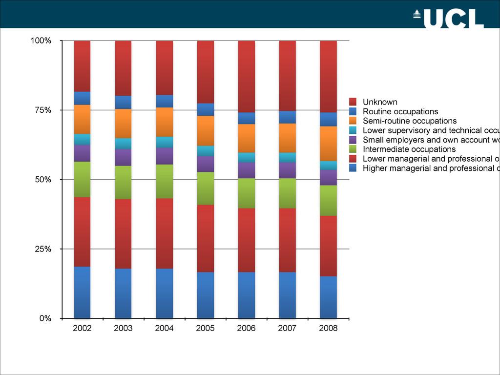 0% 25% 50% 75% 100% 2002 2003 2004 2005 2006 20...