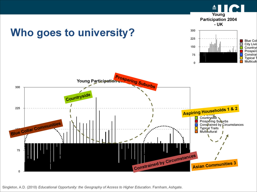 Who goes to university? Young Participation 200...