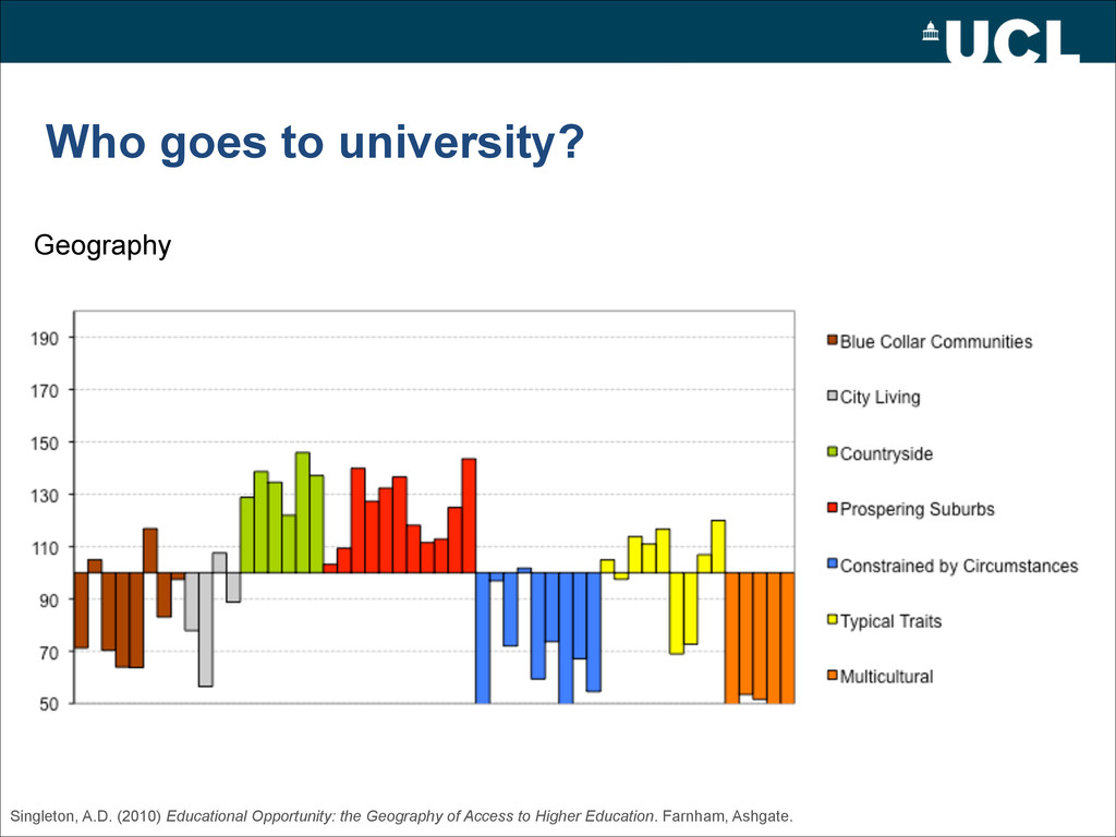 Who goes to university? Geography Singleton, A....
