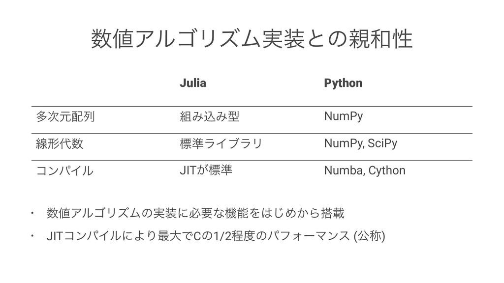 ΞϧΰϦζϜ࣮ͱͷੑ Julia Python ଟݩྻ ΈࠐΈܕ NumPy ...