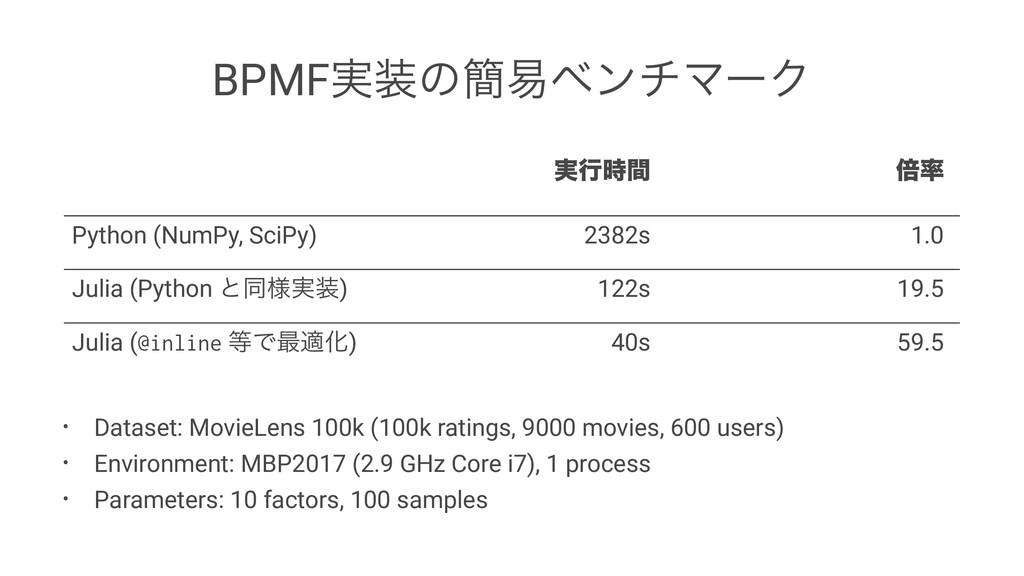 BPMF࣮ͷ؆қϕϯνϚʔΫ ࣮ߦؒ ഒ Python (NumPy, SciPy) 2...