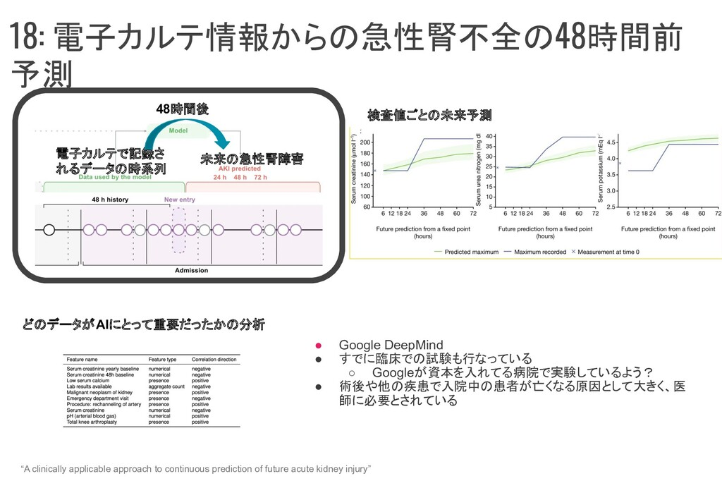 18: 電子カルテ情報からの急性腎不全の48時間前 予測 ● Google DeepMind ...