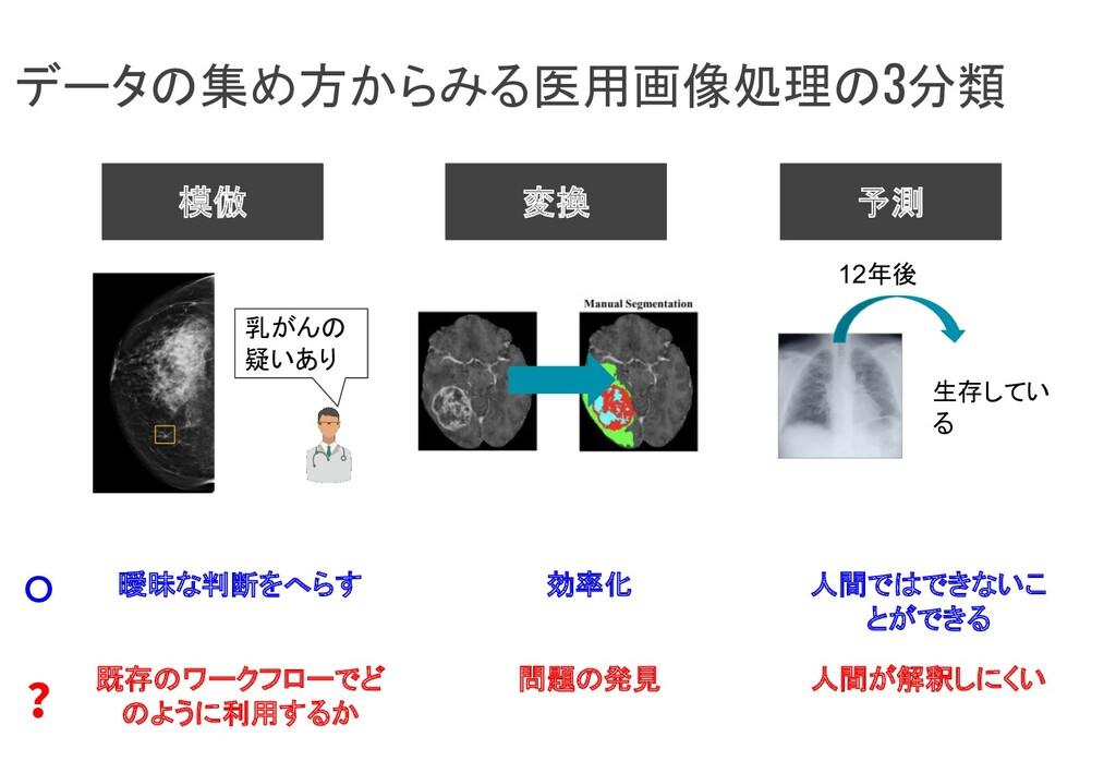 データの集め方からみる医用画像処理の3分類 模倣 変換 予測 12年後 生存してい る 乳がん...