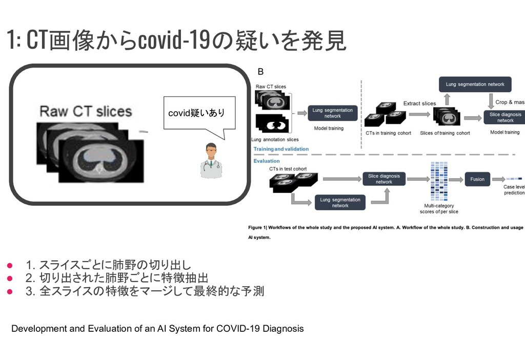 covid疑いあり Development and Evaluation of an AI S...