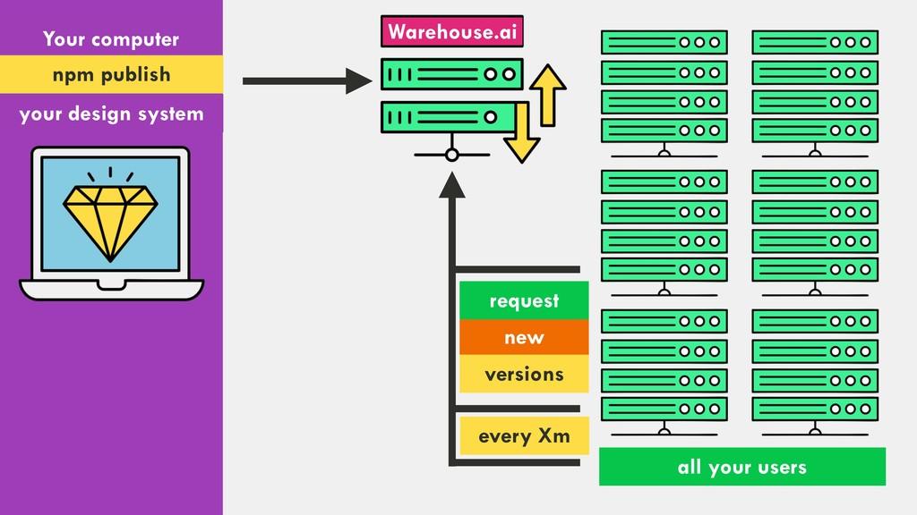 Your computer npm publish Warehouse.ai your des...