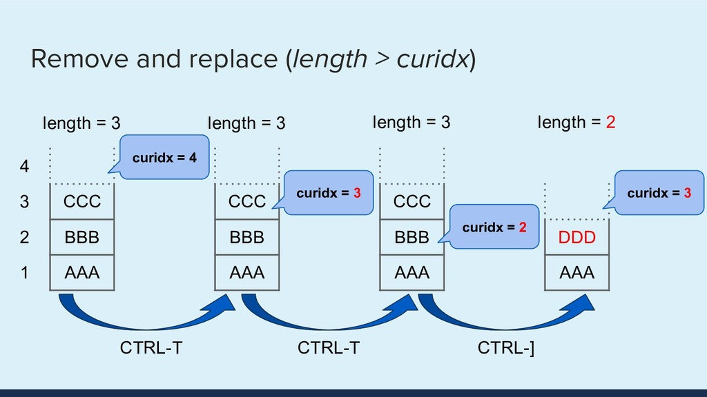 Remove and replace (length > curidx) CCC BBB AA...