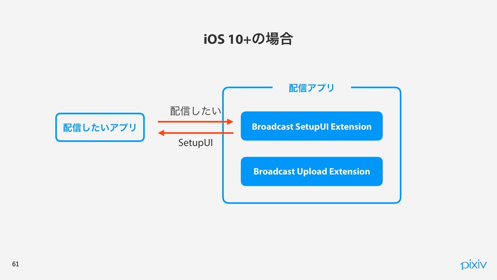 iOS 10+ͷ߹ ৴͍ͨ͠ΞϓϦ ৴ΞϓϦ Broadcast SetupU...