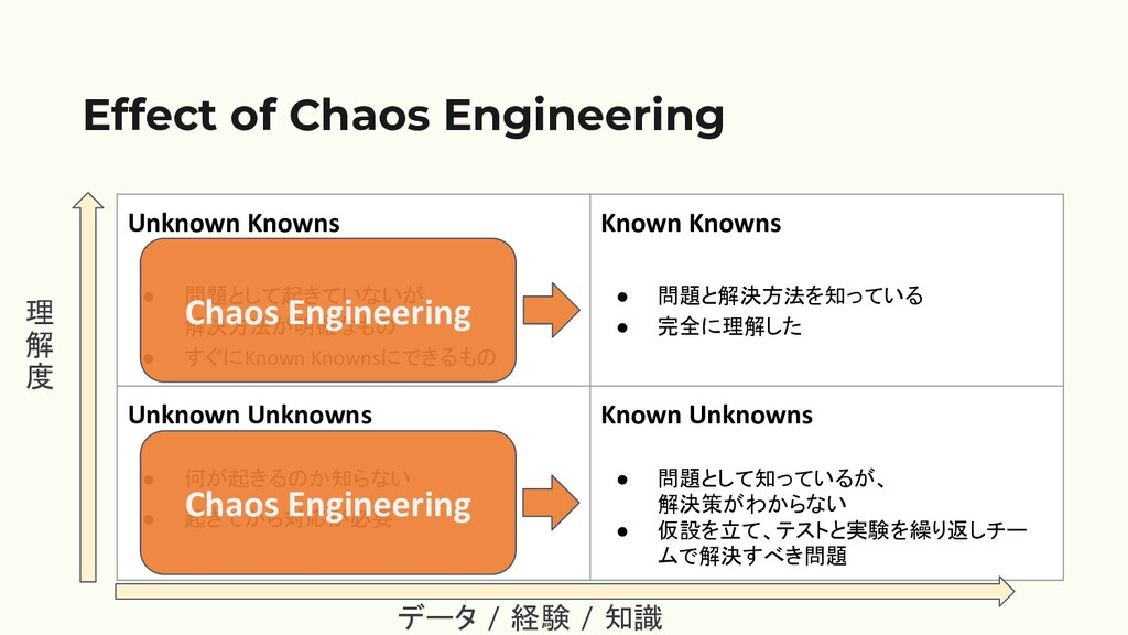 Effect of Chaos Engineering Unknown Knowns ● 問題...