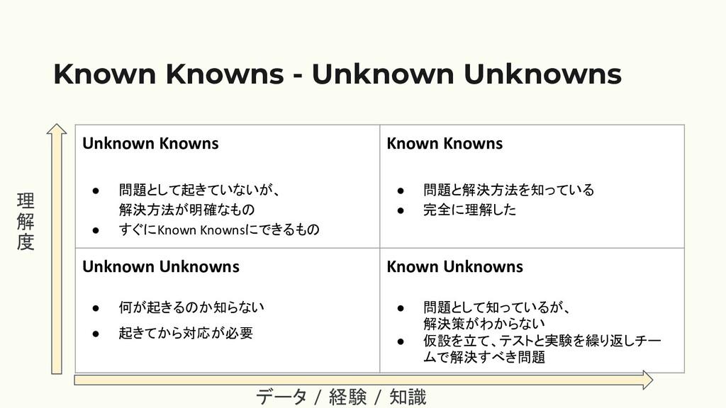 Known Knowns - Unknown Unknowns Unknown Knowns ...