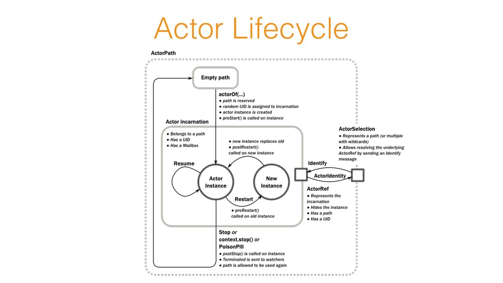 Actor Lifecycle