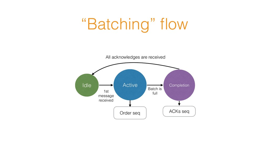 """""""Batching"""" flow Idle Active Completion 1st messa..."""