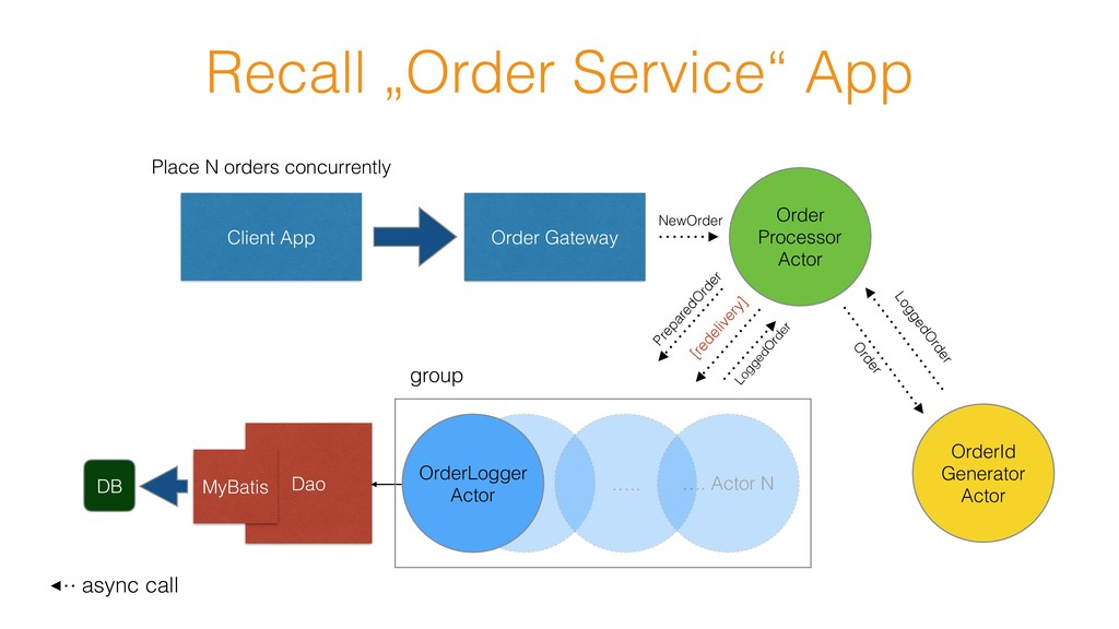 "Recall ""Order Service"" App Client App Order Gat..."
