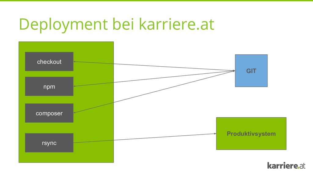 Deployment bei karriere.at checkout GIT npm com...