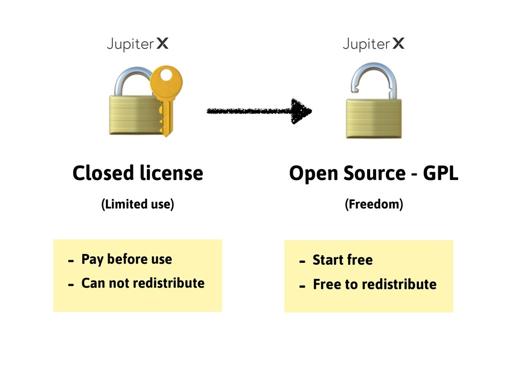 Closed license (Limited use) Open Source - GPL ...
