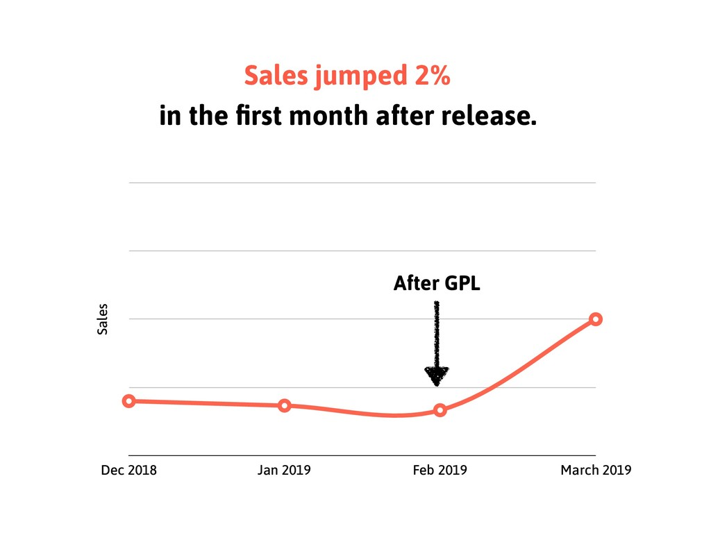 Sales jumped 2% in the first month after release...