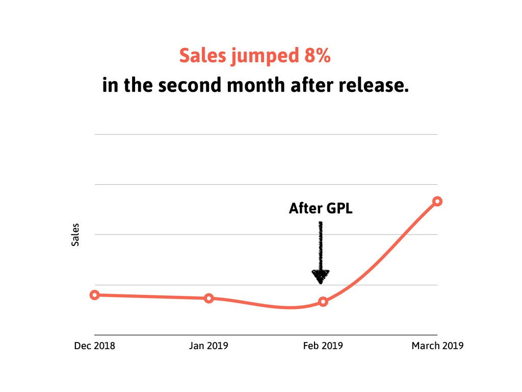 Sales jumped 8% in the second month after relea...
