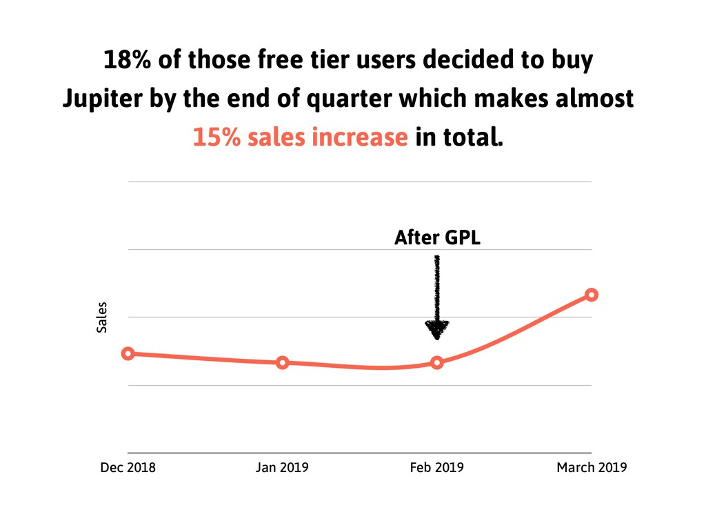 18% of those free tier users decided to buy Jup...