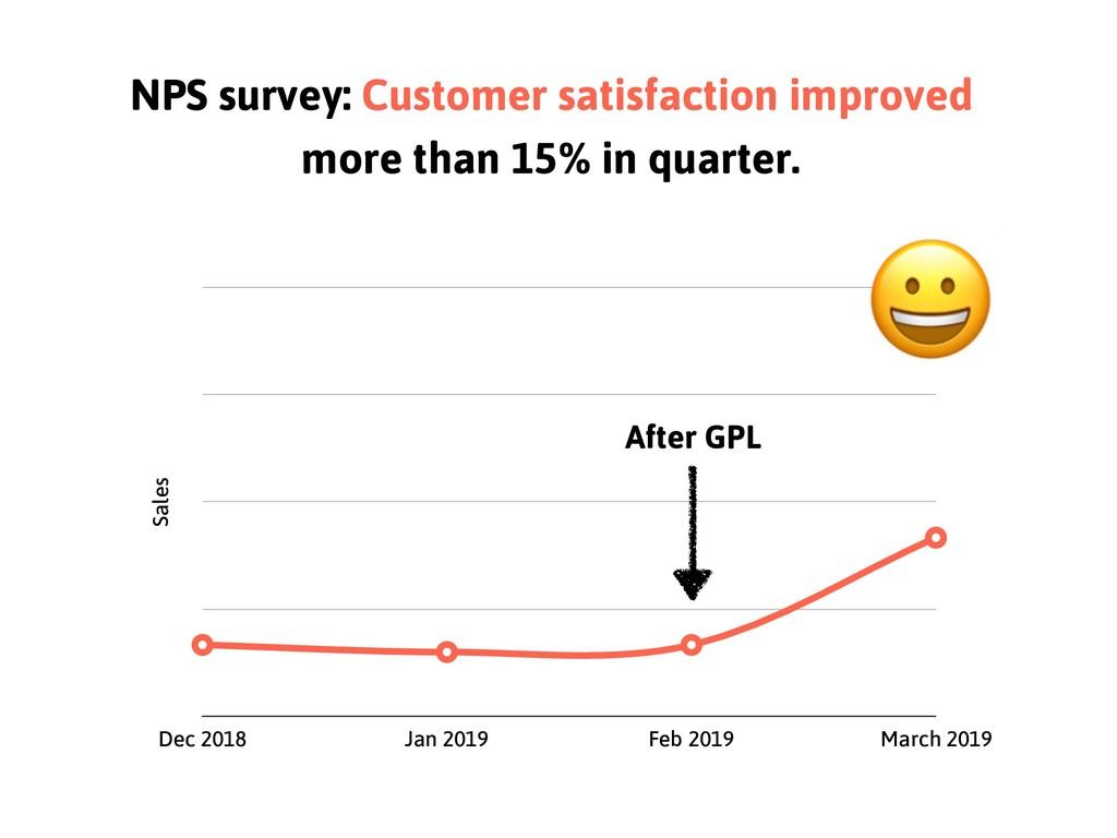 NPS survey: Customer satisfaction improved more...