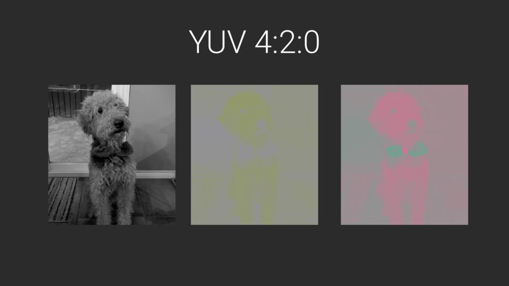 YUV 4:2:0