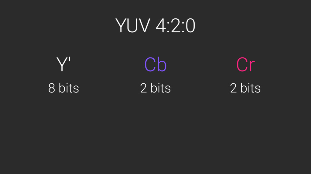 YUV 4:2:0 Y' Cr Cb 8 bits 2 bits 2 bits