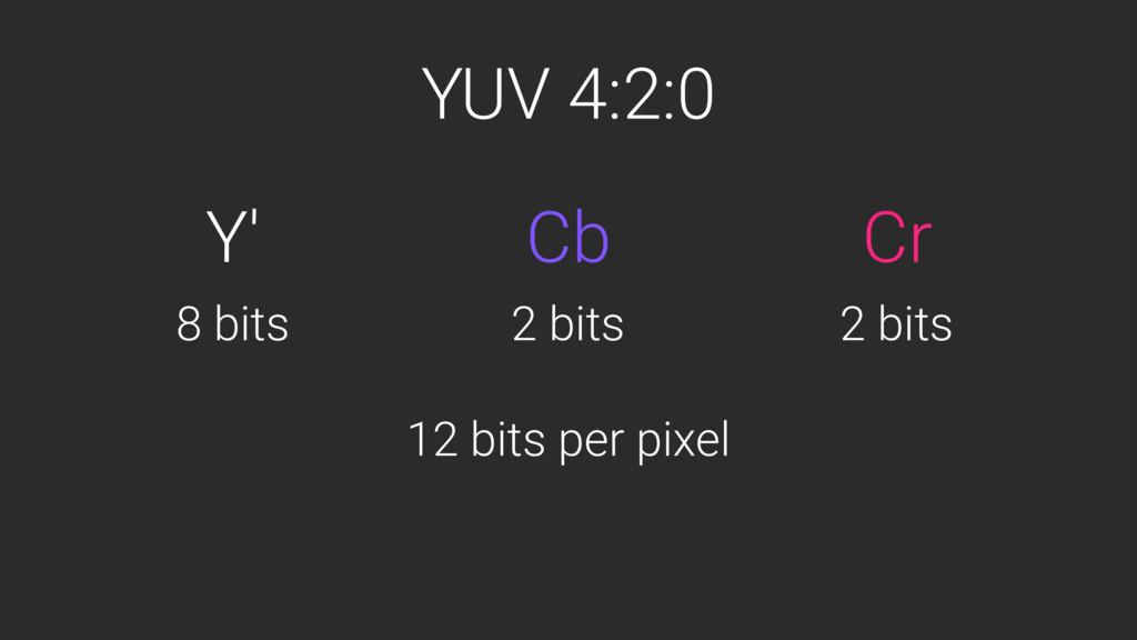 YUV 4:2:0 Y' Cr Cb 12 bits per pixel 8 bits 2 b...