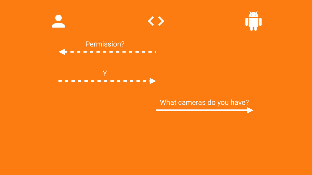 Permission? Y What cameras do you have?