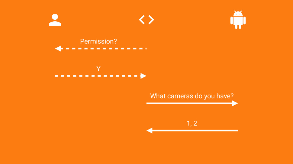Permission? Y What cameras do you have? 1, 2
