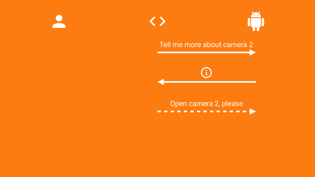 Open camera 2, please Tell me more about camera...